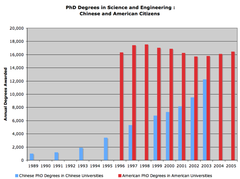 PhD Sc:Engr Ch:US Citizens