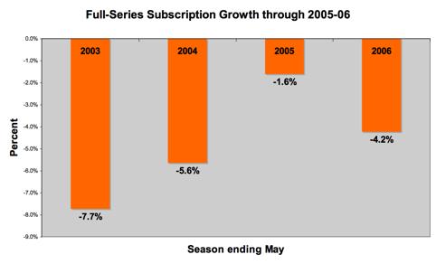 sub grow<2006
