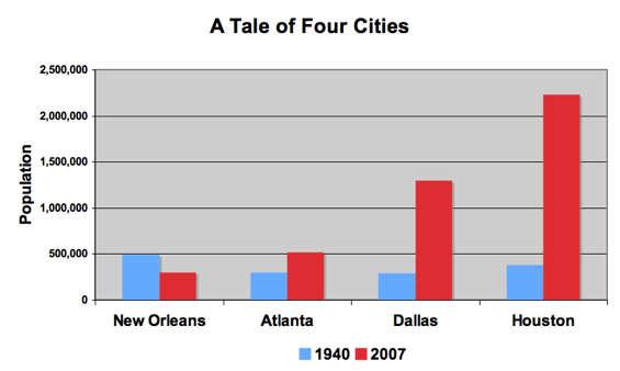 Tale of 4 cities